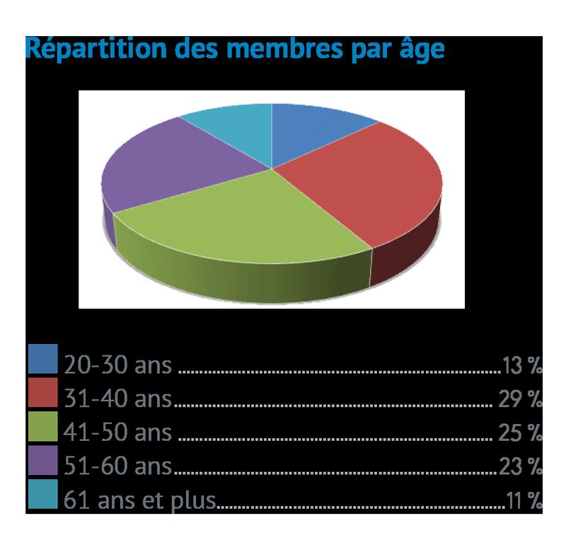 Répartition domaines de pratique par âge