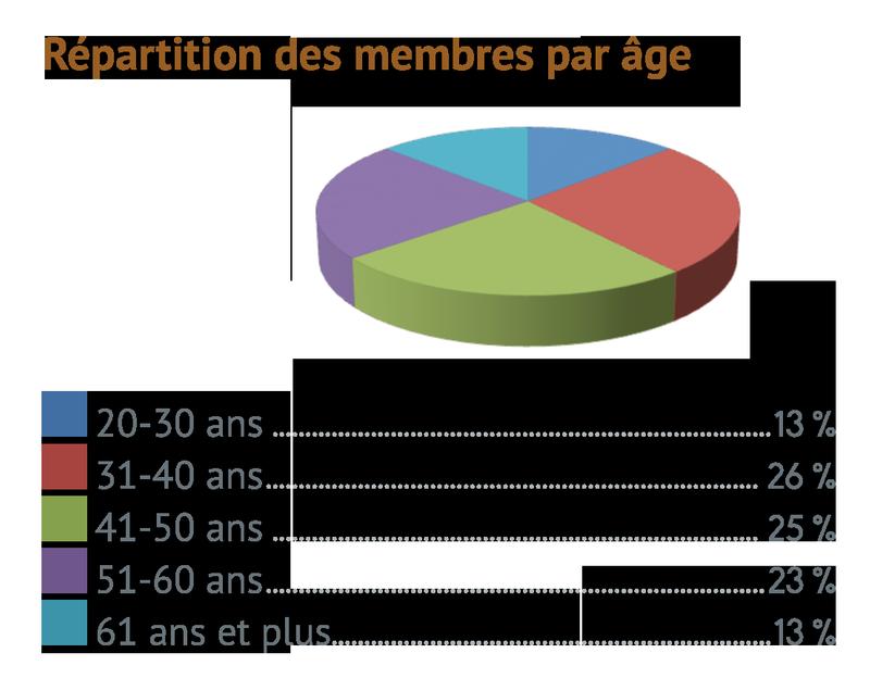 Répartition des membres par âge