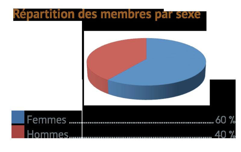 Répartition des membres par sexe